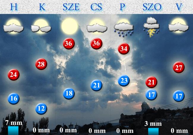 7 napos időjárás-előrejelés Dorog és Esztergom térségére