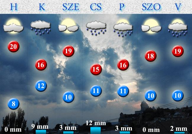 2017. szeptember 11-i előrejelzés Dorog-Esztergom térségére