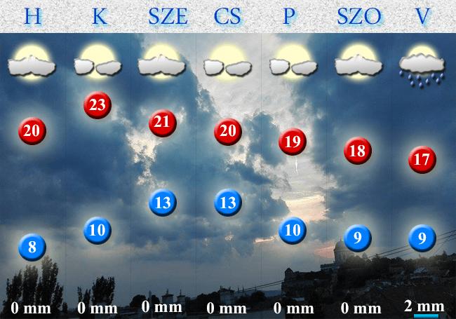 2017. szeptember 25-i időjárás-előrejelzés Dorog-Esztergom térségére vonatkozóan