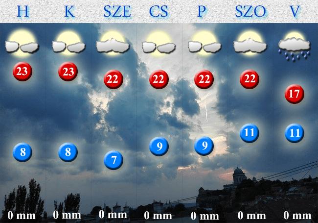 2017. október 16-i időjárás-előrejelzés Dorog-Esztergom térségére vonatkozóan