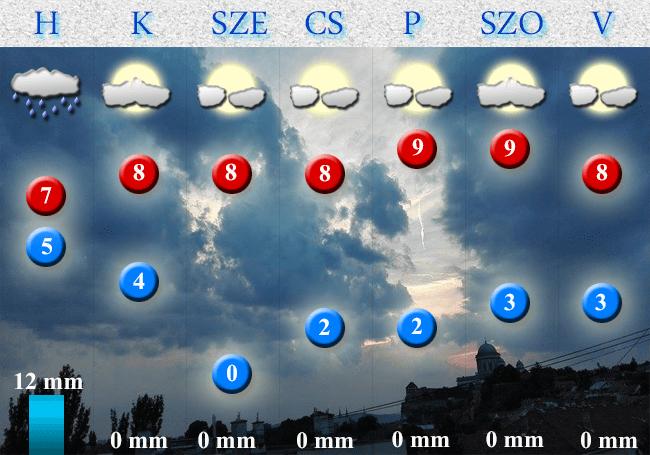 2017. november 13-i időjárás-előrejelzés Dorog-Esztergom térségére vonatkozóan