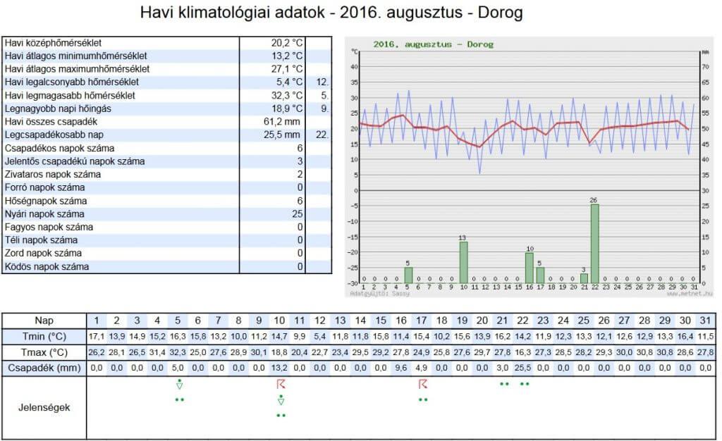 Havi klimatológiai adatok - 2016. augusztus - Dorog