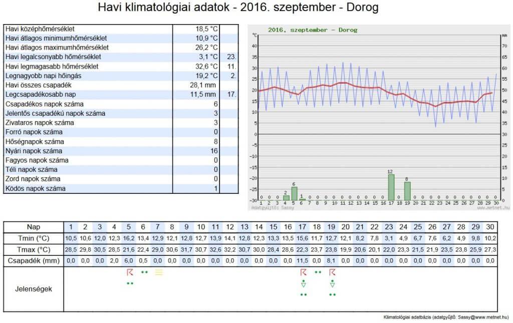Dorogi adatok - 2016. szeptember