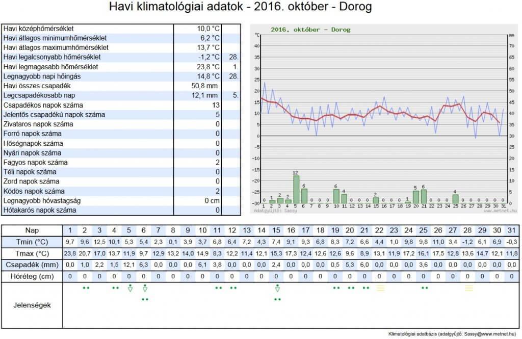 Havi klimatológiai adatok - 2016. október - Sárisáp, újtelep