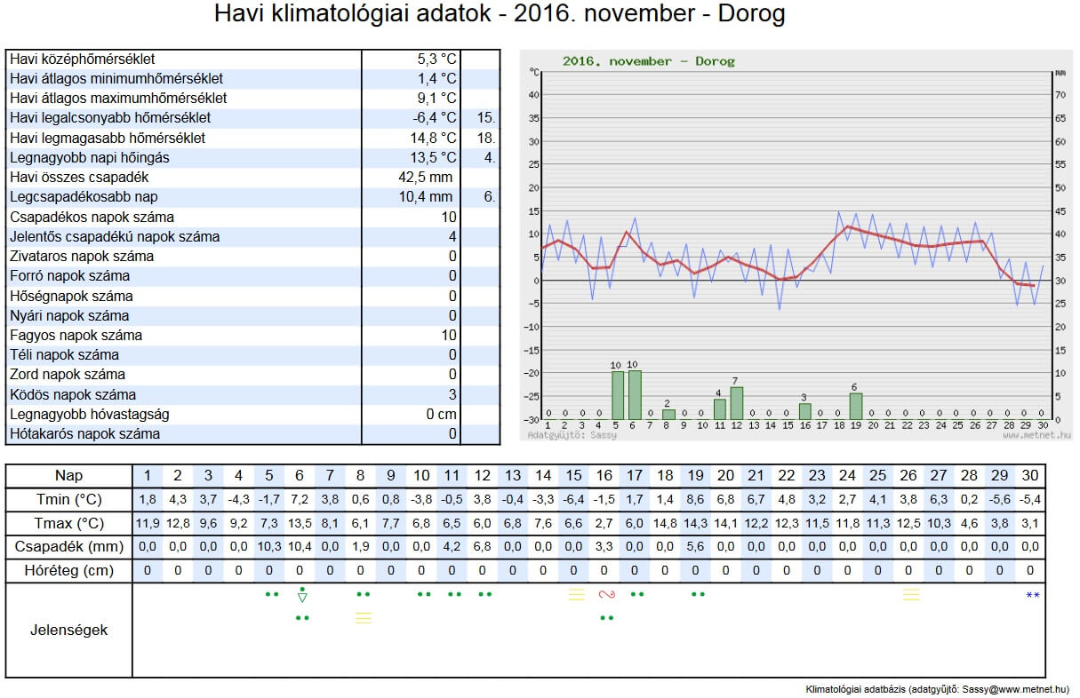 Dorogi időjárási adatok - november