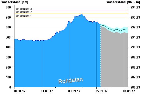 Vízállás Passaunál 2017. szeptember 5-én