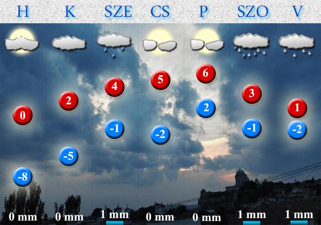 2018. január 15-i időjárás-előrejelzés Dorog-Esztergom térségére vonatkozóan