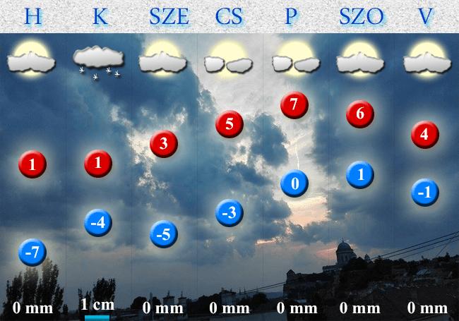 2018. január 21-i időjárás-előrejelzés Dorog-Esztergom térségére vonatkozóan
