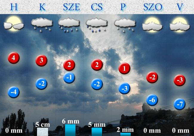 2018. február 09-i időjárás-előrejelzés Dorog-Esztergom térségére vonatkozóan