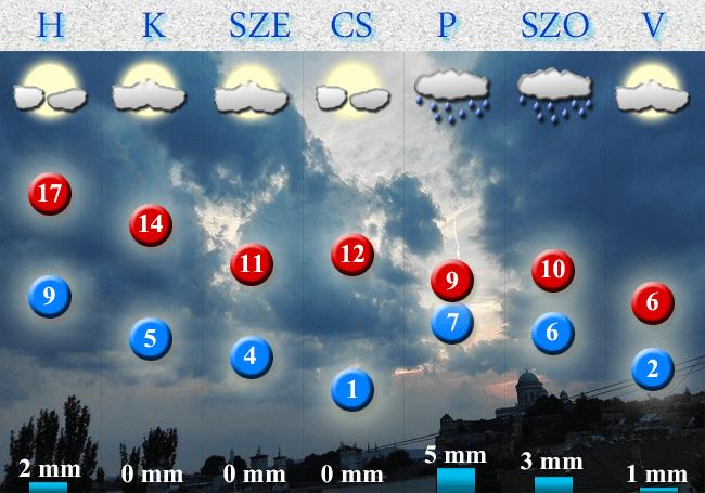 2018. március 11-i időjárás-előrejelzés Dorog-Esztergom térségére vonatkozóan
