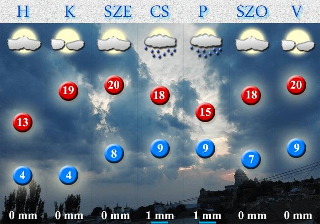 2018. április 03-i időjárás-előrejelzés Dorog-Esztergom térségére vonatkozóan