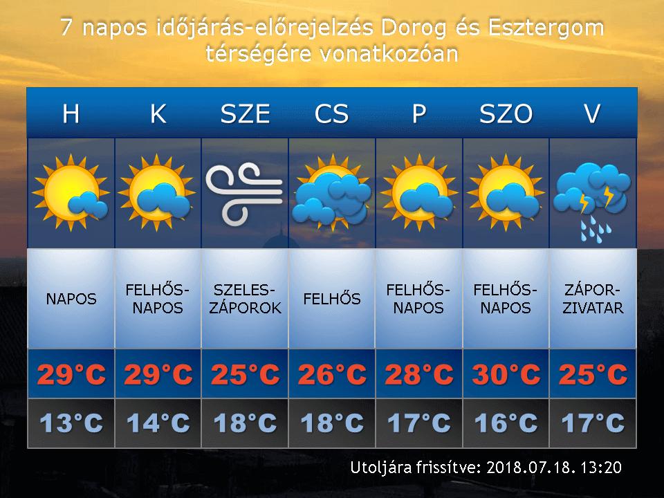 2018. július 18-i időjárás-előrejelzés Dorog-Esztergom térségére vonatkozóan