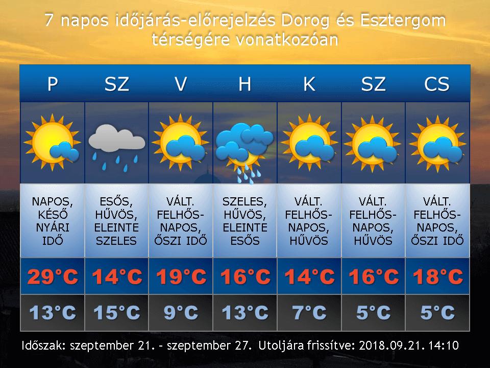 2018. szeptember 21-i időjárás-előrejelzés Dorog-Esztergom térségére vonatkozóan