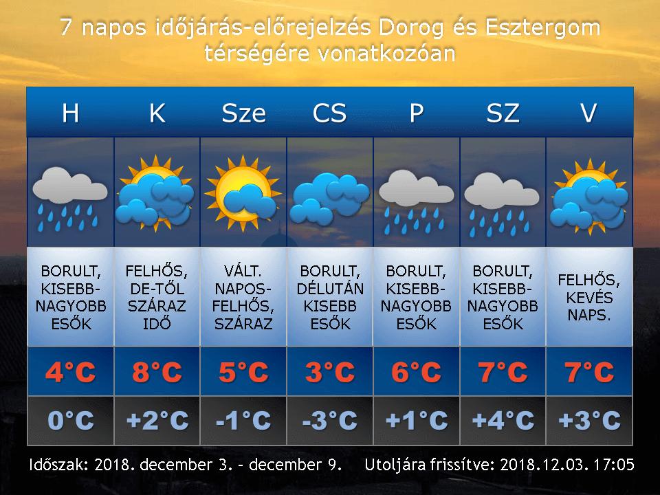 2018. december 3-i időjárás-előrejelzés Dorog-Esztergom térségére vonatkozóan