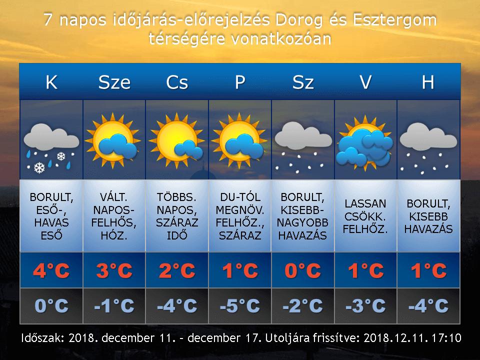 2018. december 11-i időjárás-előrejelzés Dorog-Esztergom térségére vonatkozóan