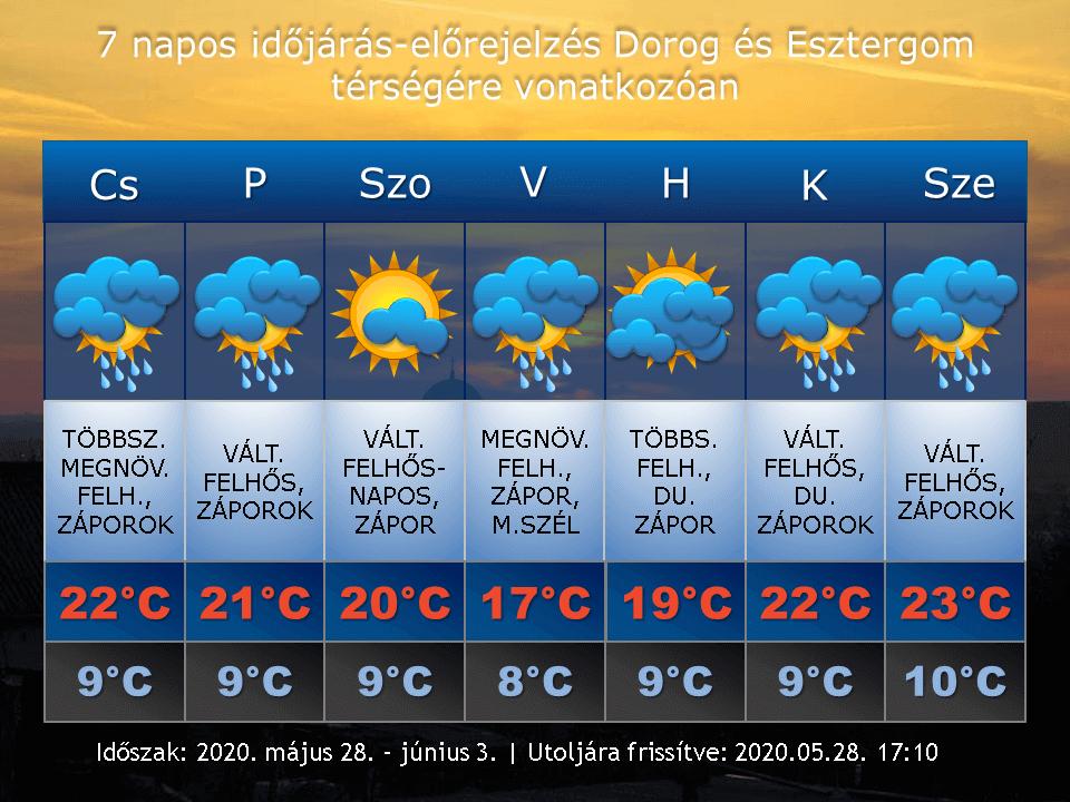 2020. május 28-i időjárás-előrejelzés Dorog-Esztergom térségére vonatkozóan