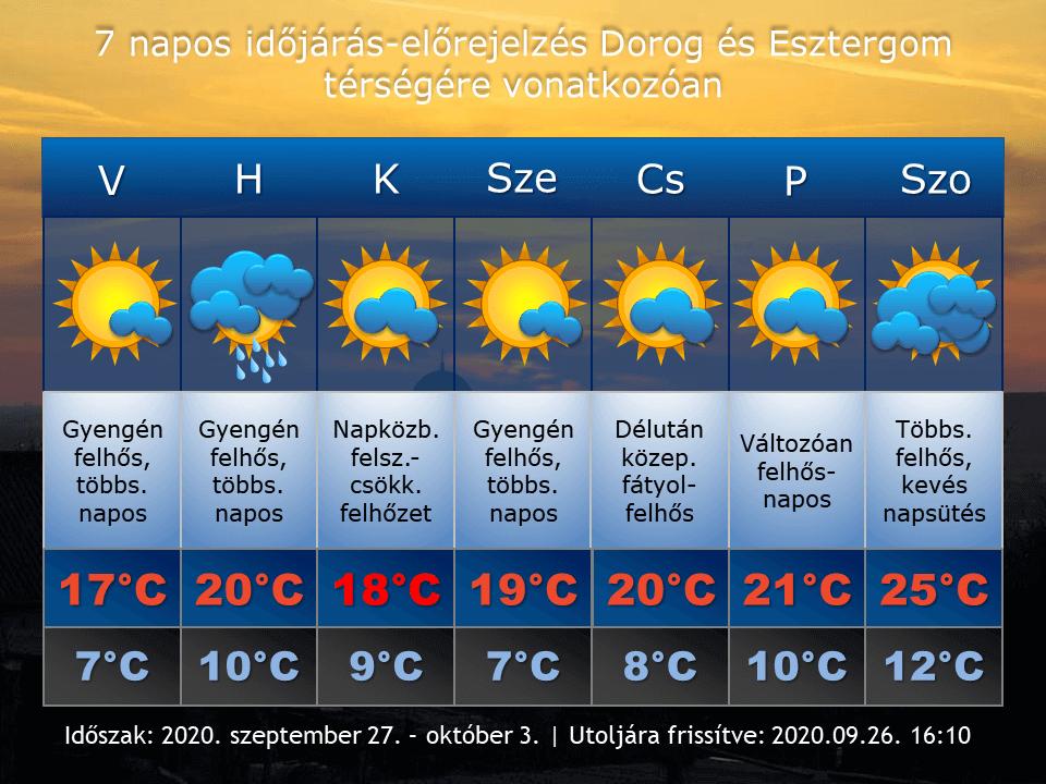 2020. szeptember 26-i időjárás-előrejelzés Dorog-Esztergom térségére vonatkozóan