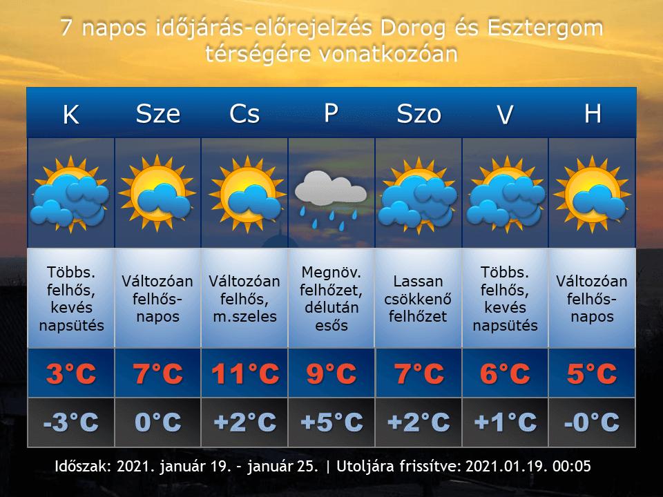 2021. január 19-i időjárás-előrejelzés Dorog-Esztergom térségére vonatkozóan