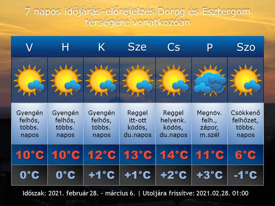 2021. február 28-i időjárás-előrejelzés Dorog-Esztergom térségére vonatkozóan