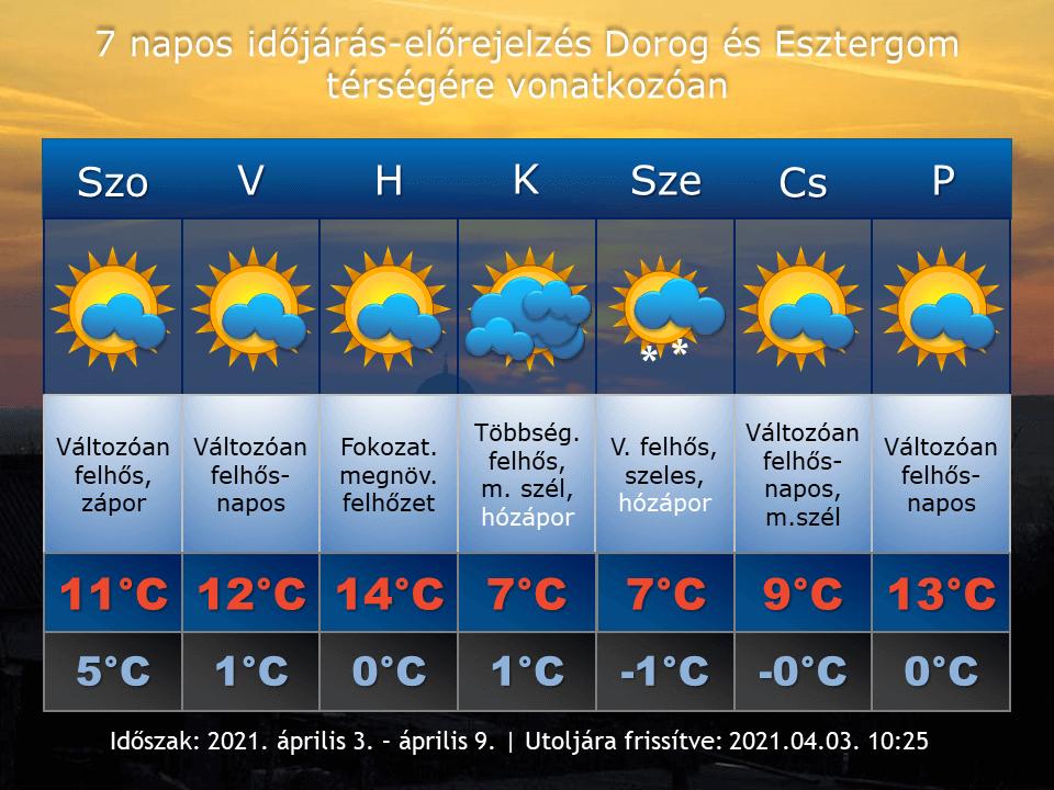 2021. április 3-i időjárás-előrejelzés Dorog-Esztergom térségére vonatkozóan
