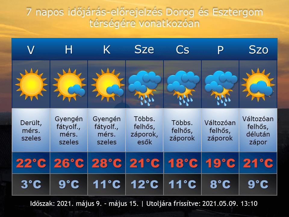 2021. május 9-i időjárás-előrejelzés Dorog-Esztergom térségére vonatkozóan