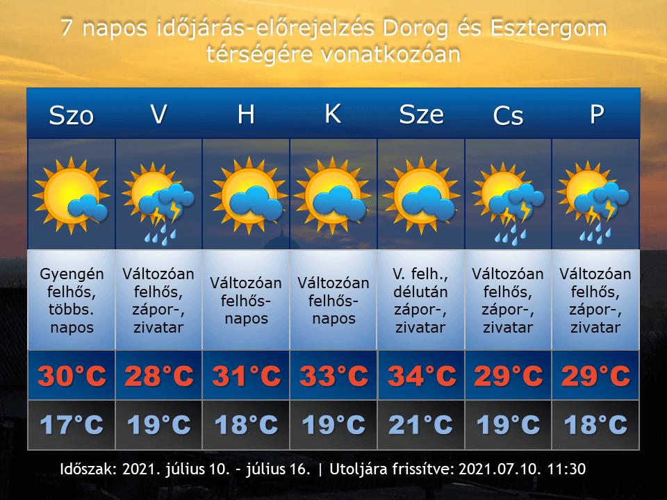 2021. július 10-i időjárás-előrejelzés Dorog-Esztergom térségére vonatkozóan